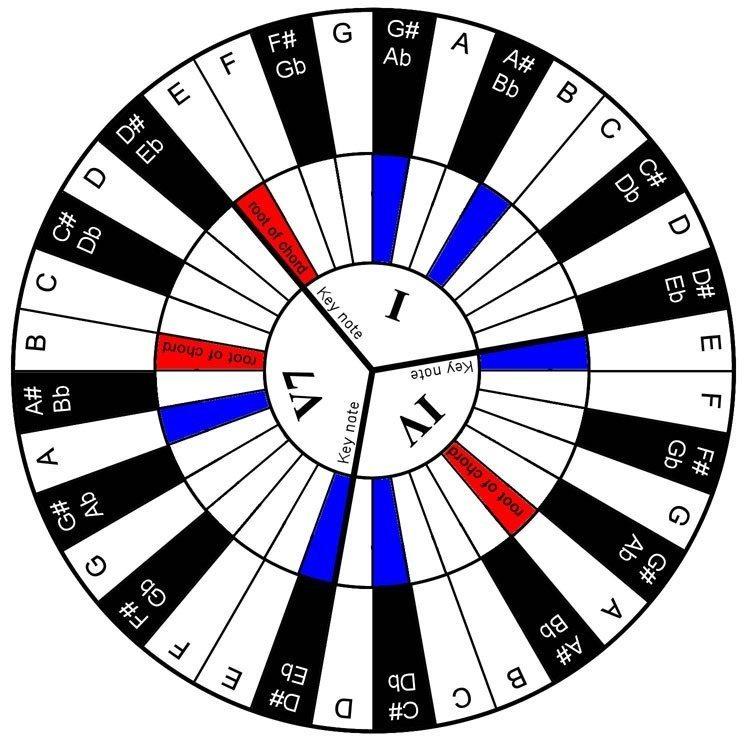 Piano Chord Wheel